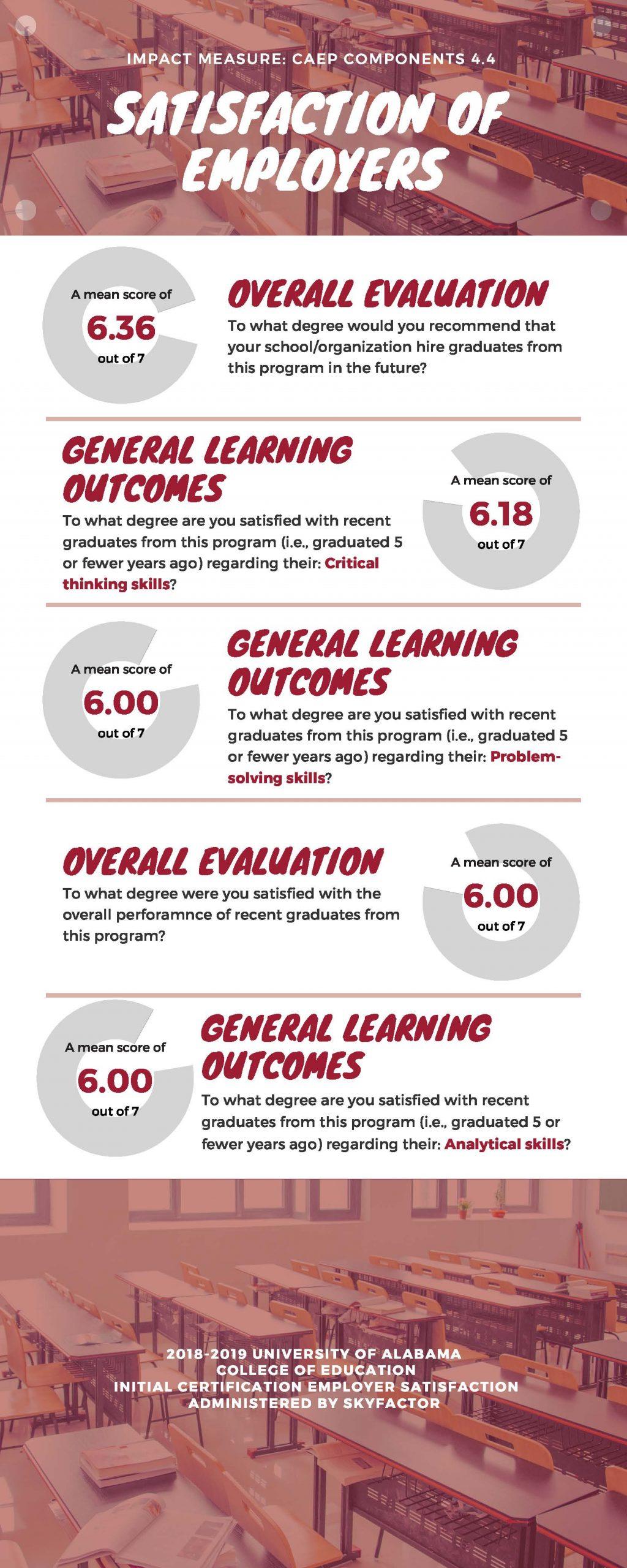 Measuring Educator Preparation Program (EPP) Success – The ...